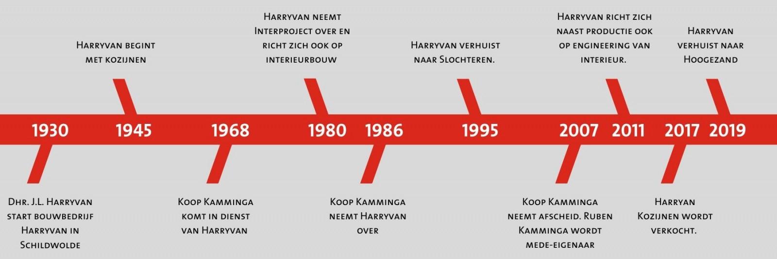 Geschiedenis Harryvan